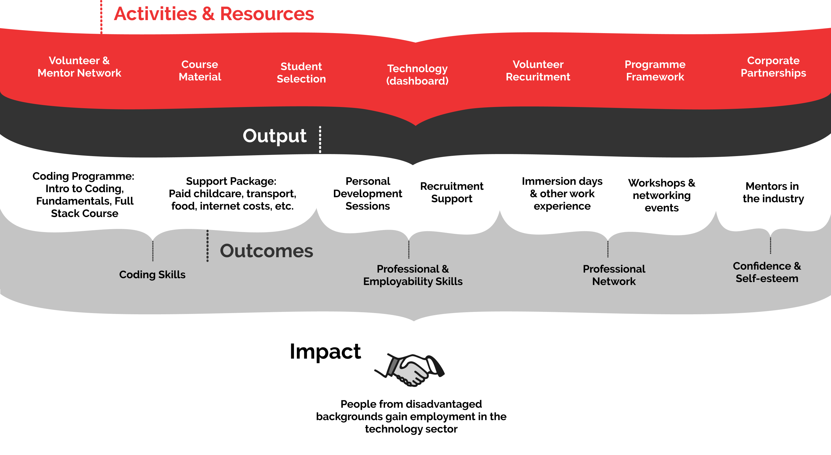 Theory of Change image